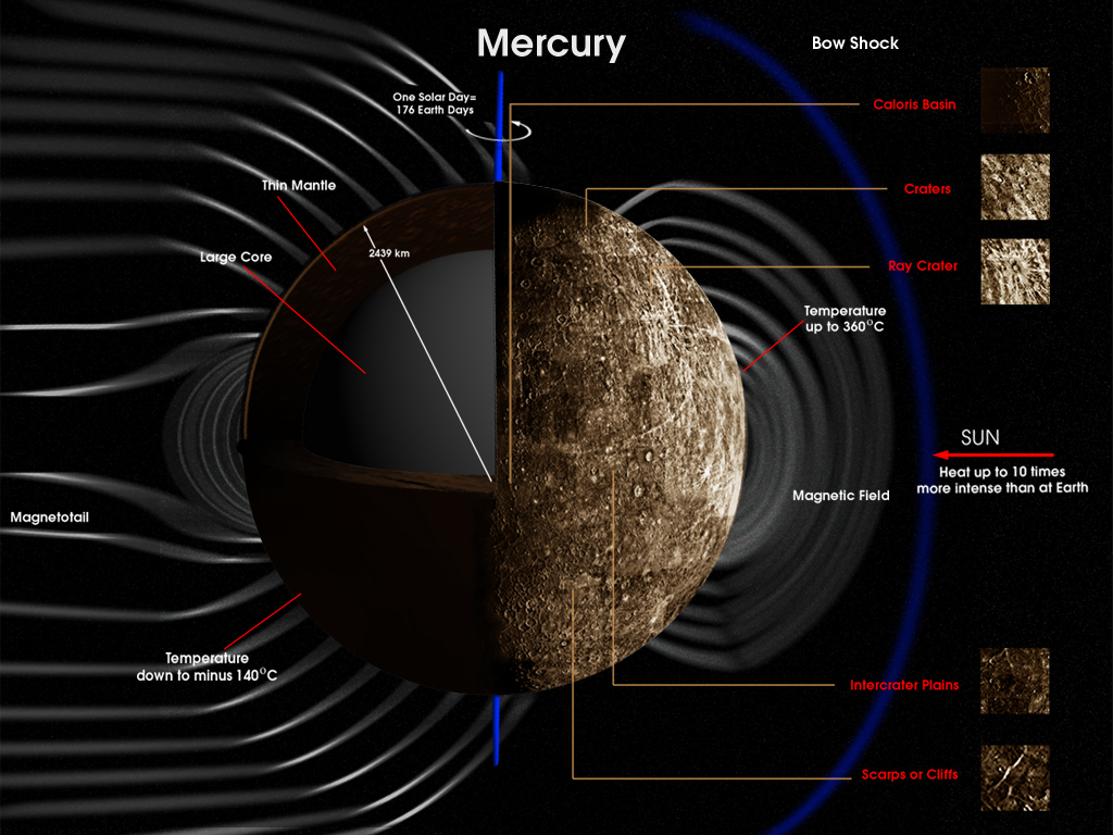 mercury overview