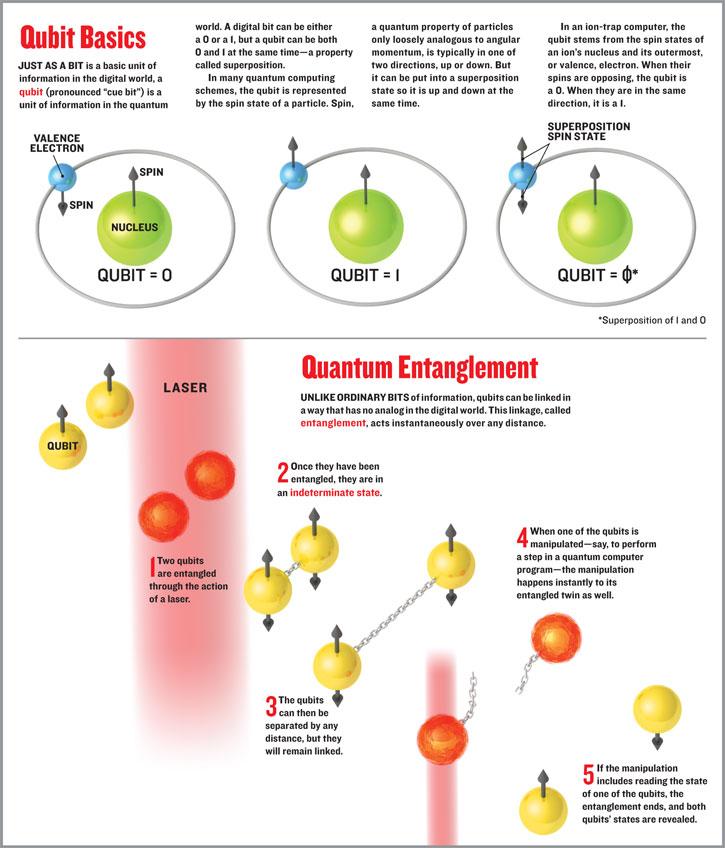 The Curious Quantum World: Part 10 - Hyperluminal Communication ...