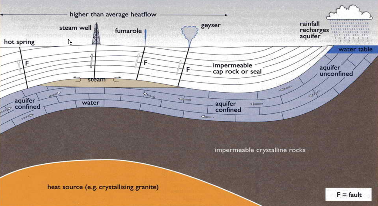 Conventional Uses of Geothermal Energy: