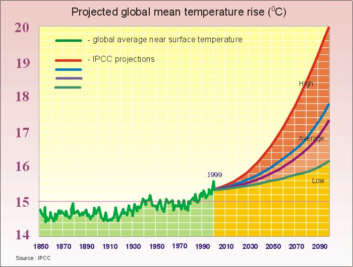 global temperatures rising Global warming who pressed the pause button the slowdown in rising temperatures over the past 15 years goes from being unexplained to overexplained.