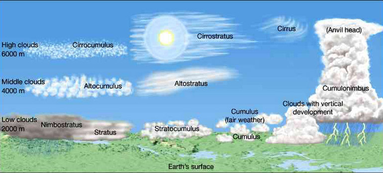 Atmospheric Stuff