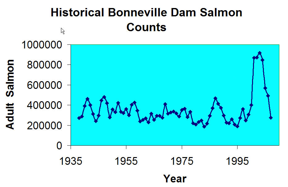 Clearly the salmon counts are cyclical in nature see for Fish counts bonneville dam