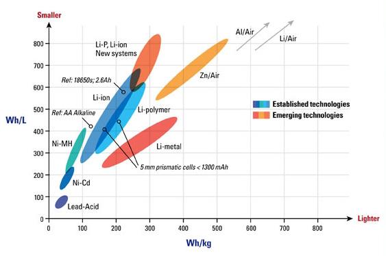 New class of LithiumSulfurbatteries looks promising