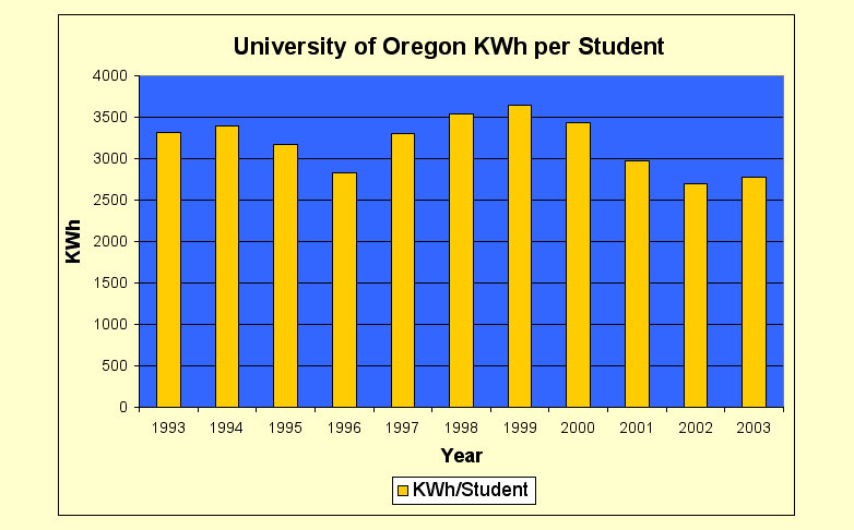 And Per Capita Student Energy Use And Kwh Per Square Foot